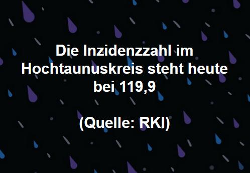 Die Inzidenzzahl im Hochtaunuskreis steht heute bei 119,9 (Quelle: RKI)