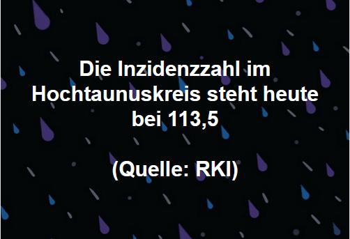 Die Inzidenzzahl im Hochtaunuskreis steht heute bei 113,5  (Quelle: RKI)