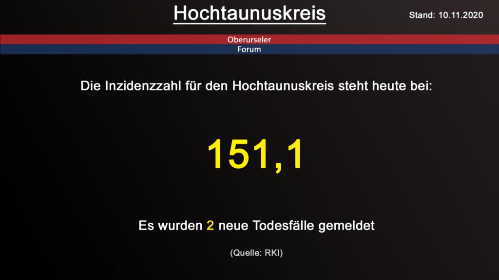 Die Inzidenzzahl für den Hochtaunuskreis steht heute bei 151,1. Es wurden 2 neue Todesfälle gemeldet. (Quelle: RKI)