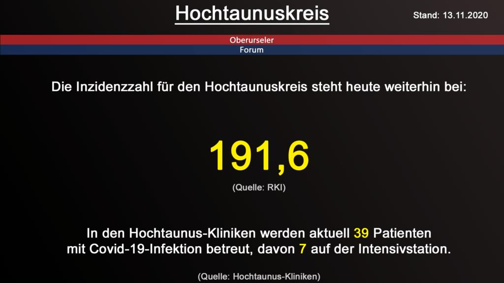 Die Inzidenzzahl für den Hochtaunuskreis steht heute weiterhin bei 191,6. (Quelle: RKI)