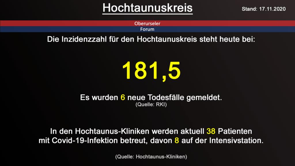 Die Inzidenzzahl für den Hochtaunuskreis steht heute bei 181,5. Gestern wurden 6 neue Todesfälle gemeldet. (Quelle: RKI)