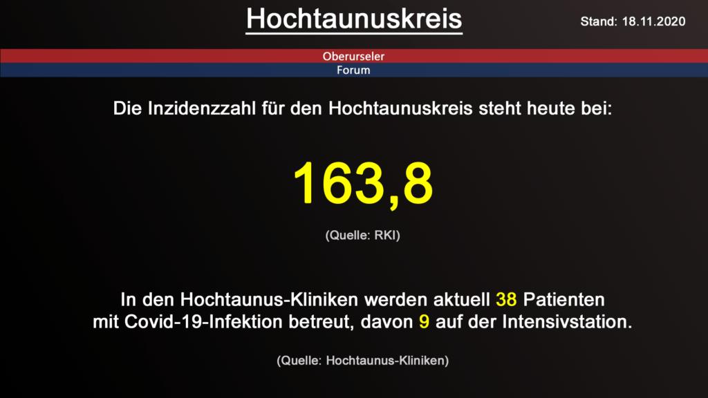 Die Inzidenzzahl für den Hochtaunuskreis steht heute bei 163,8 (Quelle: RKI)