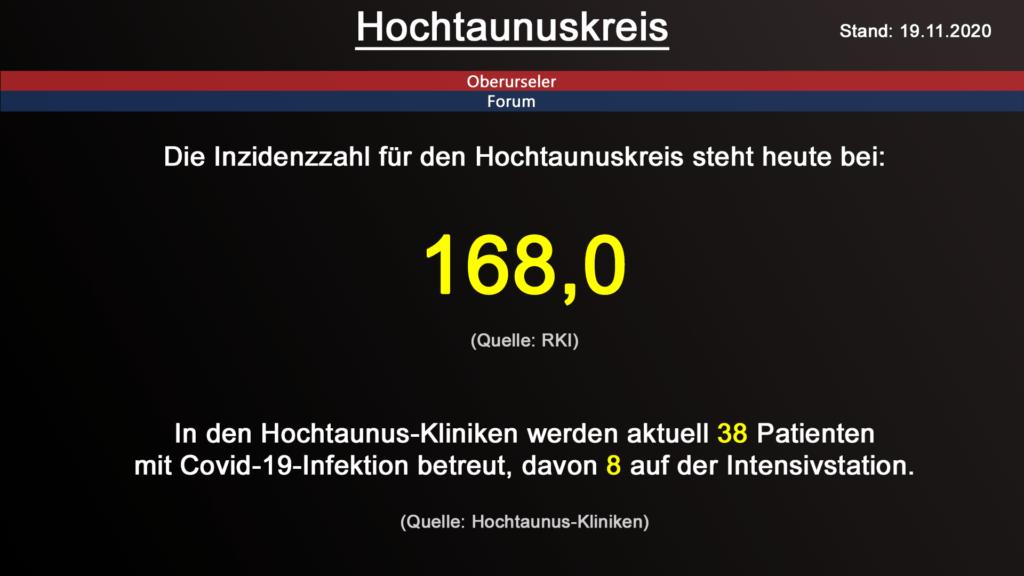 Die Inzidenzzahl für den Hochtaunuskreis steht heute bei 168,0 (Quelle: RKI)