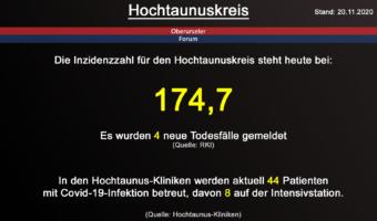 Die Inzidenzzahl für den Hochtaunuskreis steht heute bei 174,7. Gestern wurden 4 neue Todesfälle gemeldet. (Quelle: RKI)