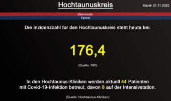 Die Inzidenzzahl für den Hochtaunuskreis steht heute bei 176,4 (Quelle: RKI)
