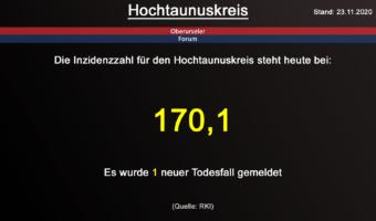 Die Inzidenzzahl für den Hochtaunuskreis steht heute bei 170,1. Gestern wurden 1 neuer Todesfall gemeldet. (Quelle: RKI)