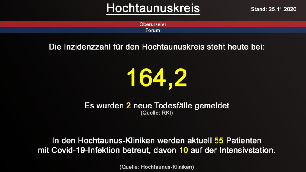 Die Inzidenzzahl für den Hochtaunuskreis steht heute bei 164,2. Gestern wurden 2 neue Todesfälle gemeldet. (Quelle: RKI)