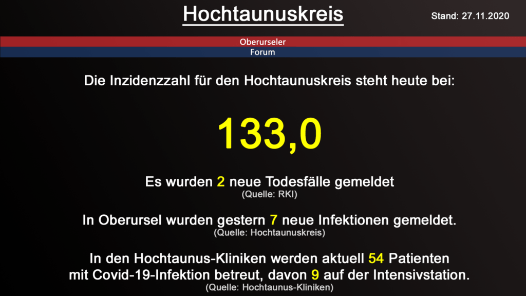 Die Inzidenzzahl für den Hochtaunuskreis steht heute bei 133,0. Gestern wurden 2 neue Todesfälle gemeldet. (Quelle: RKI)