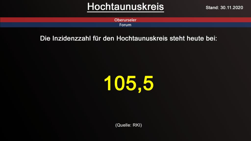 Die Inzidenzzahl für den Hochtaunuskreis steht heute bei 105,5 (Quelle: RKI)