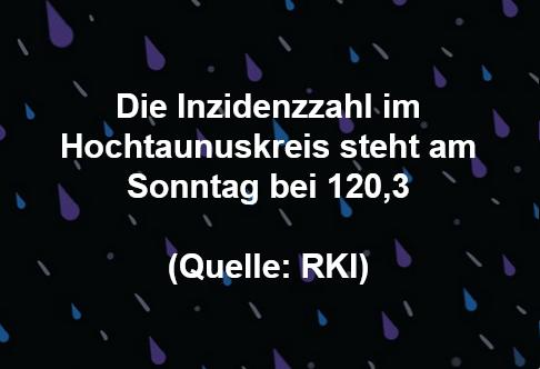 Die Inzidenzzahl im Hochtaunuskreis steht heute bei 120,3 (Quelle: RKI)