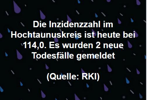 Die Inzidenzzahl im Hochtaunuskreis ist heute bei 114,0. Es wurden 2 neue Todesfälle gemeldet (Quelle: RKI)