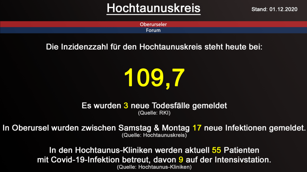 Die Inzidenzzahl für den Hochtaunuskreis steht heute bei 109,7. Gestern wurden 3 neuer Todesfälle gemeldet. (Quelle: RKI)