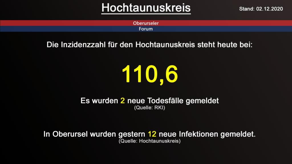 Die Inzidenzzahl für den Hochtaunuskreis steht heute bei 110,6. Gestern wurden 2 neuer Todesfälle gemeldet. (Quelle: RKI)