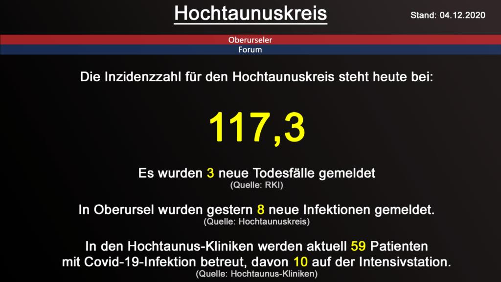 Die Inzidenzzahl für den Hochtaunuskreis steht heute bei 117,3. Gestern wurden 3 neuer Todesfälle gemeldet. (Quelle: RKI)