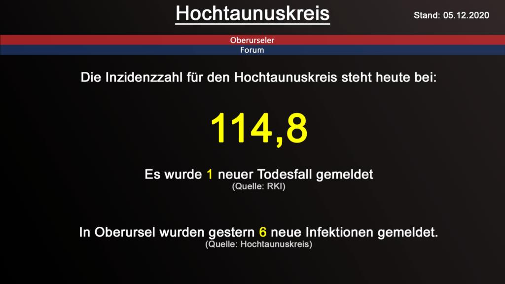 Die Inzidenzzahl für den Hochtaunuskreis steht heute bei 114,8. Gestern wurde 1 neuer Todesfall gemeldet. (Quelle: RKI)