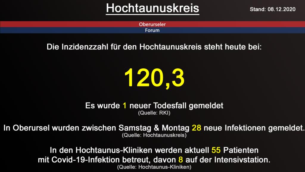 Die Inzidenzzahl für den Hochtaunuskreis steht heute bei 120,3. Gestern wurde 1 neuer Todesfall gemeldet. (Quelle: RKI)