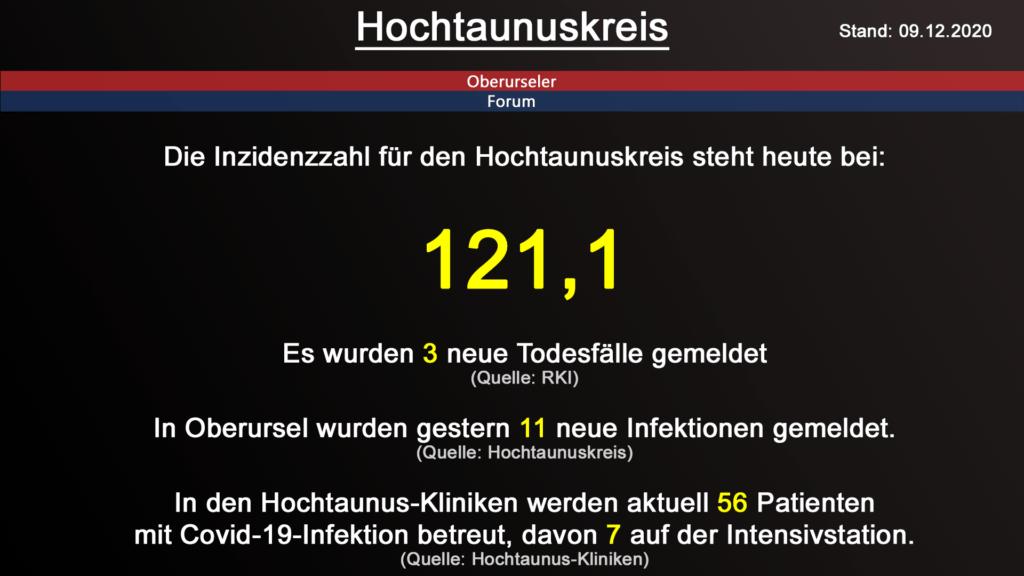 Die Inzidenzzahl für den Hochtaunuskreis steht heute bei 121,1. Gestern wurden 3 neue Todesfälle gemeldet. (Quelle: RKI)
