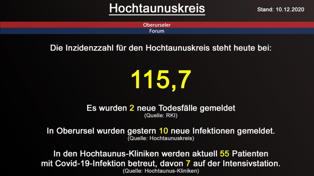 Die Inzidenzzahl für den Hochtaunuskreis steht heute bei 115,7. Gestern wurden 2 neue Todesfälle gemeldet. (Quelle: RKI)