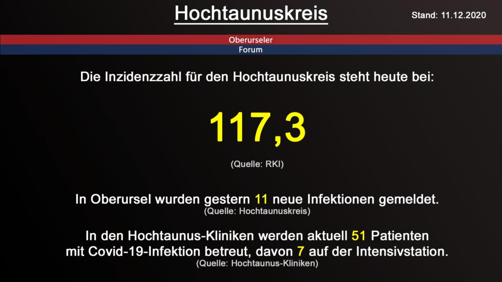 Die Inzidenzzahl für den Hochtaunuskreis steht heute bei 117,3 (Quelle: RKI)
