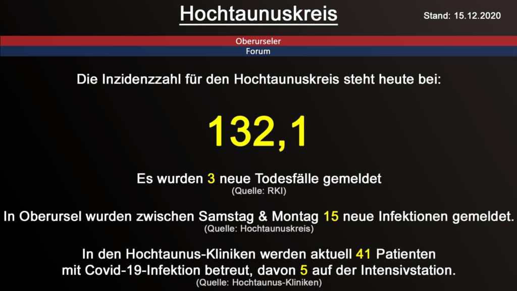 Die Inzidenzzahl für den Hochtaunuskreis steht heute bei 132,1. Gestern wurden 3 neue Todesfälle gemeldet. (Quelle: RKI)