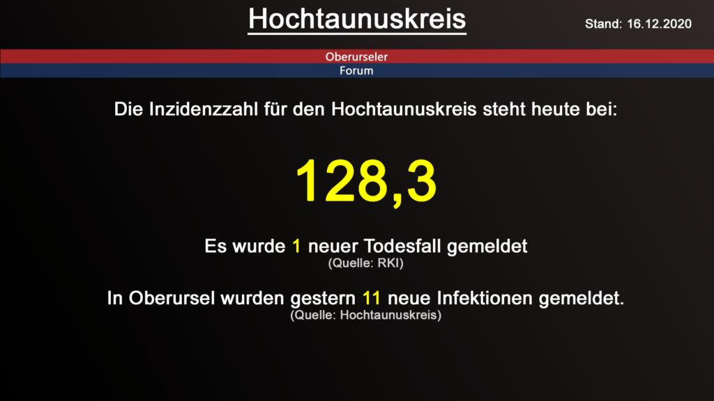 Die Inzidenzzahl für den Hochtaunuskreis steht heute bei 128,3. Gestern wurde 1 neuer Todesfall gemeldet. (Quelle: RKI)