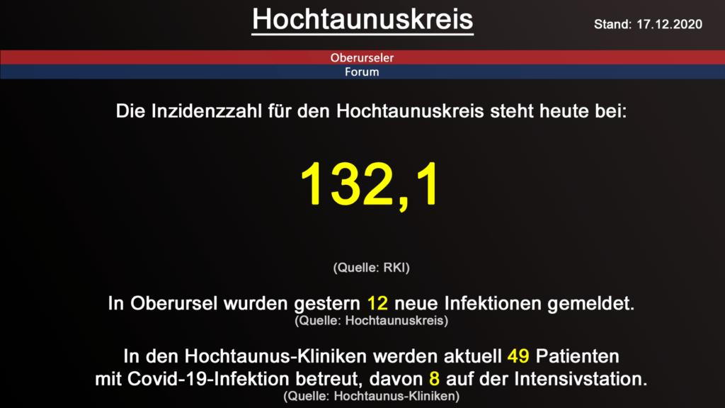 Die Inzidenzzahl für den Hochtaunuskreis steht heute bei 132,1 (Quelle: RKI)