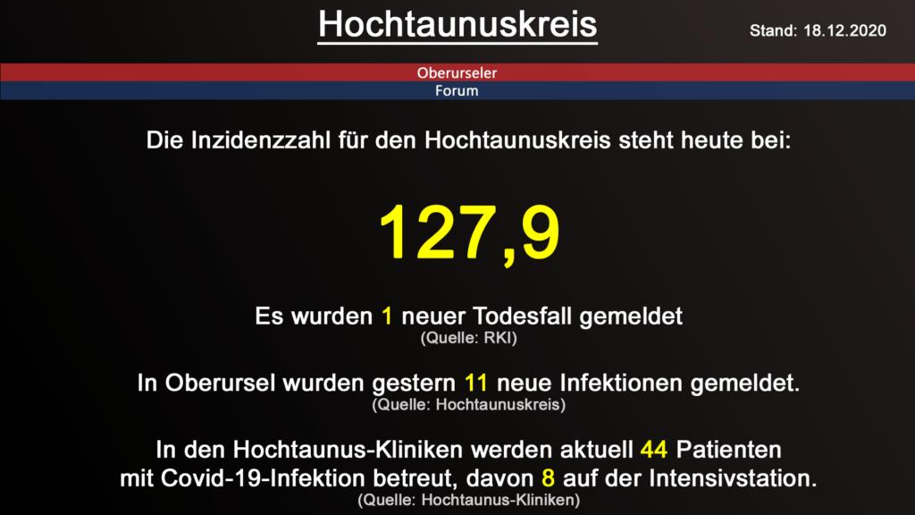Die Inzidenzzahl für den Hochtaunuskreis steht heute bei 127,9. Gestern wurde 1 neuer Todesfall gemeldet. (Quelle: RKI)