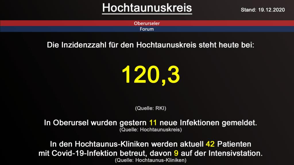 Die Inzidenzzahl für den Hochtaunuskreis steht heute bei 120,3 (Quelle: RKI)