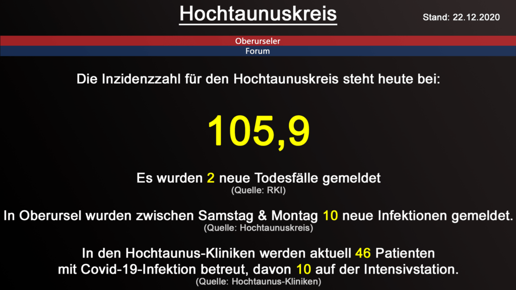 Die Inzidenzzahl für den Hochtaunuskreis steht heute bei 105,9. Gestern wurden 2 neue Todesfälle gemeldet. (Quelle: RKI)