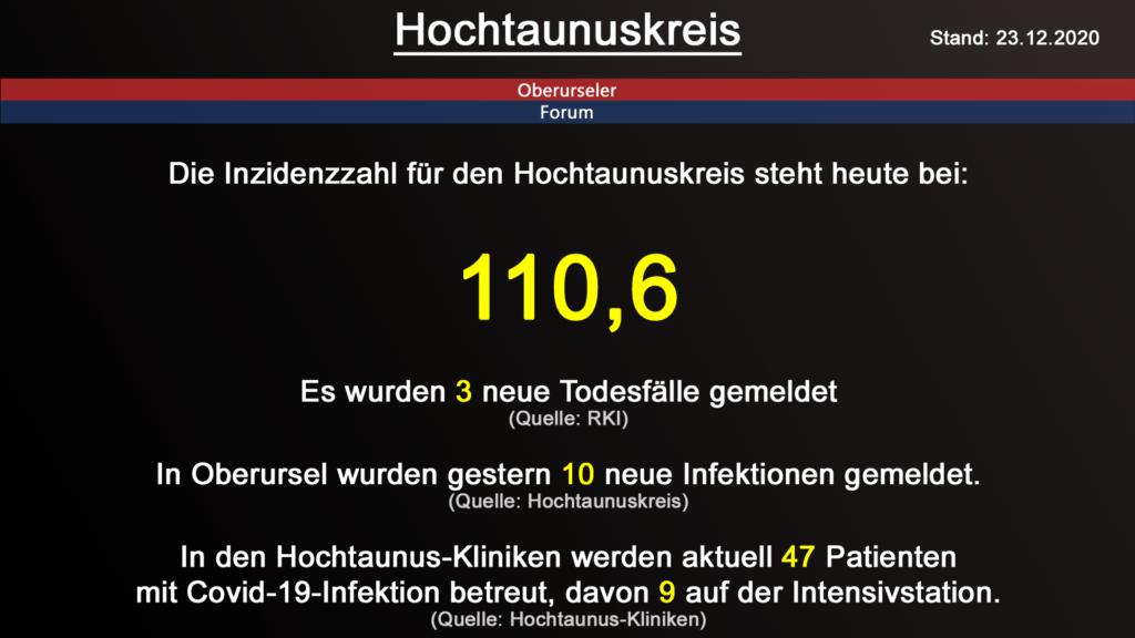 Die Inzidenzzahl für den Hochtaunuskreis steht heute bei 110,6. Gestern wurden 3 neue Todesfälle gemeldet. (Quelle: RKI)