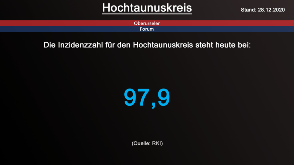 Die Inzidenzzahl für den Hochtaunuskreis steht heute bei 97,9. (Quelle: RKI)