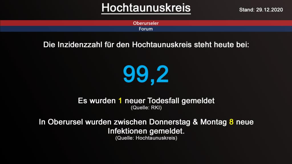 Die Inzidenzzahl für den Hochtaunuskreis steht heute bei 99,2. Gestern wurde 1 neuer Todesfall gemeldet. (Quelle: RKI)