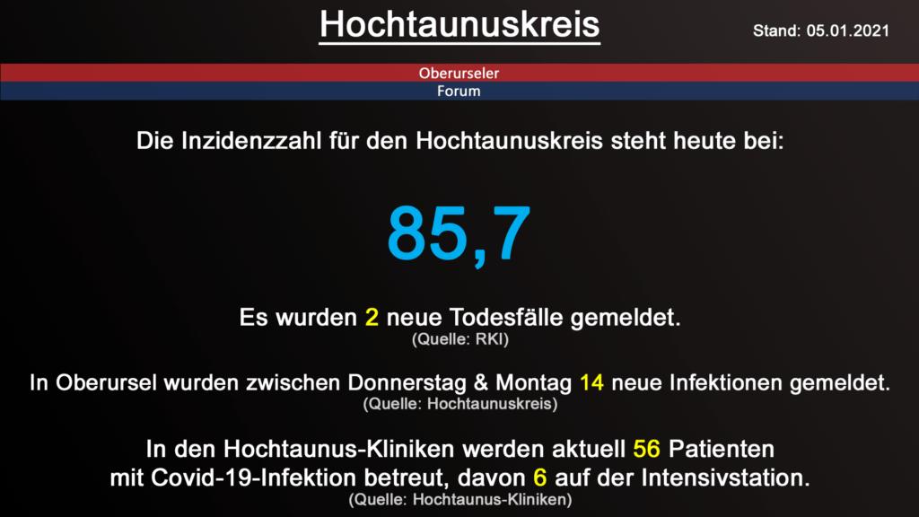 Die Inzidenzzahl für den Hochtaunuskreis steht heute bei 85,7. Gestern wurden 2 neue Todesfälle gemeldet. (Quelle: RKI)
