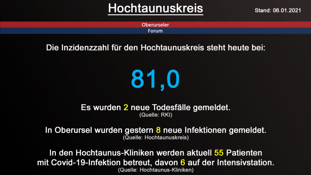 Die Inzidenzzahl für den Hochtaunuskreis steht heute bei 81,0. Gestern wurden 2 neue Todesfälle gemeldet. (Quelle: RKI)