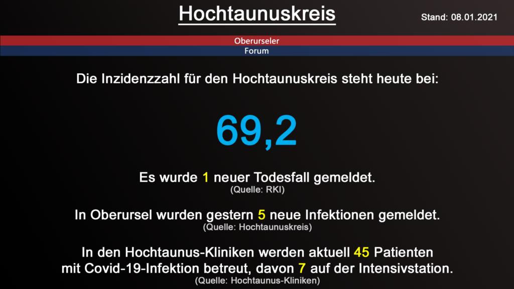 Die Inzidenzzahl für den Hochtaunuskreis steht heute bei 69,2. Gestern wurde 1 neuer Todesfall gemeldet. (Quelle: RKI)
