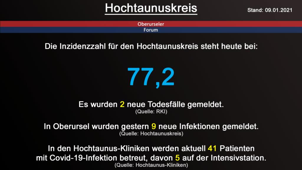 Die Inzidenzzahl für den Hochtaunuskreis steht heute bei 77,2. Gestern wurden 2 neue Todesfälle gemeldet. (Quelle: RKI)