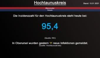Die Inzidenzzahl für den Hochtaunuskreis steht heute bei 95,4. (Quelle: RKI)