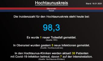 Die Inzidenzzahl für den Hochtaunuskreis steht heute bei 98,3. Gestern wurde 1 neuer Todesfall gemeldet. (Quelle: RKI)