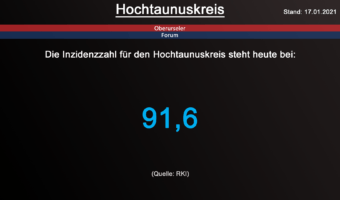 Die Inzidenzzahl für den Hochtaunuskreis steht heute bei 91,6. (Quelle: RKI)