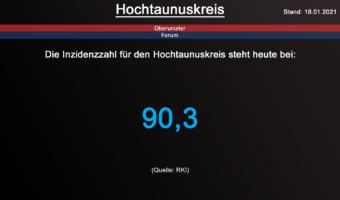 Die Inzidenzzahl für den Hochtaunuskreis steht heute bei 90,3. (Quelle: RKI)