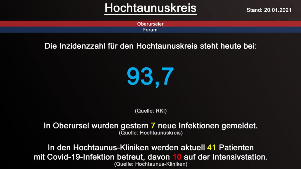 Die Inzidenzzahl für den Hochtaunuskreis steht heute bei 93,7. (Quelle: RKI)