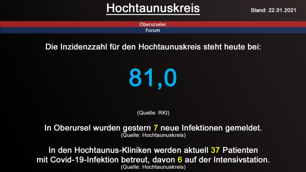 Die Inzidenzzahl für den Hochtaunuskreis steht heute bei 81,0. (Quelle: RKI)