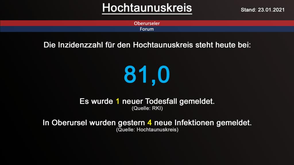 Die Inzidenzzahl für den Hochtaunuskreis steht heute bei 81,0. Gestern wurde 1 neuer Todesfall gemeldet. (Quelle: RKI)