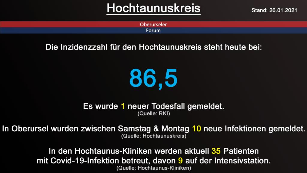 Die Inzidenzzahl für den Hochtaunuskreis steht heute bei 86,5. Gestern wurde 1 neuer Todesfall gemeldet. (Quelle: RKI)