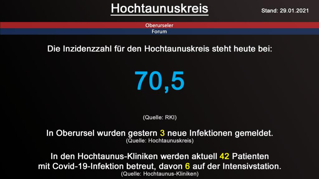 Die Inzidenzzahl für den Hochtaunuskreis steht heute bei 70,5. (Quelle: RKI)