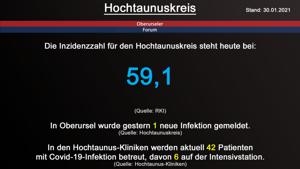 Die Inzidenzzahl für den Hochtaunuskreis steht heute bei 59,1. (Quelle: RKI)