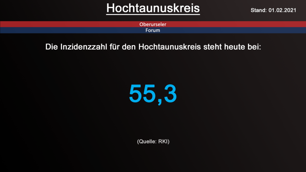 Die Inzidenzzahl für den Hochtaunuskreis steht heute bei 55,3. (Quelle: RKI)