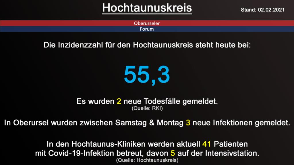 Die Inzidenzzahl für den Hochtaunuskreis steht heute bei 55,3. Gestern wurden 2 neue Todesfälle gemeldet. (Quelle: RKI)