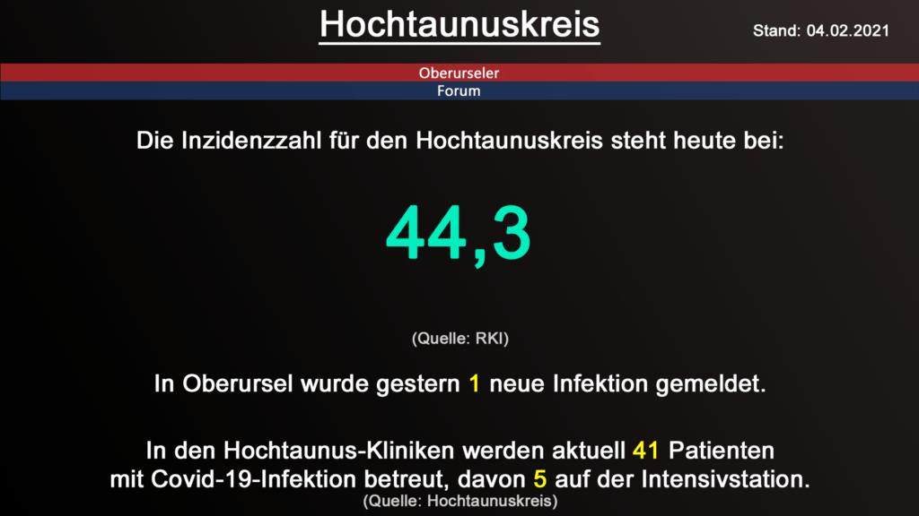 Die Inzidenzzahl für den Hochtaunuskreis steht heute bei 44,3. (Quelle: RKI)