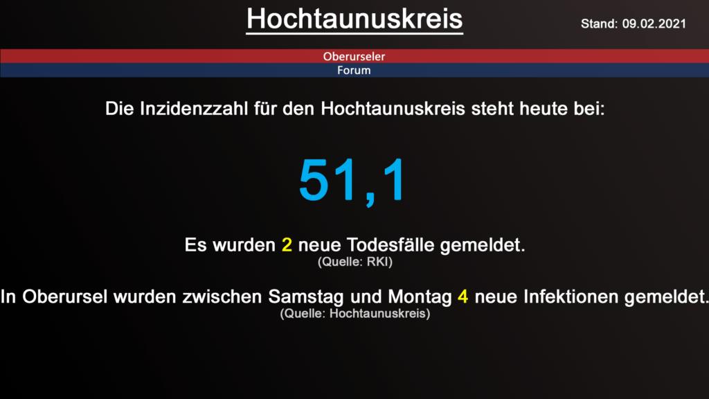 Die Inzidenzzahl für den Hochtaunuskreis steht heute bei 51,1. Gestern wurden 2 neue Todesfälle gemeldet. (Quelle: RKI)